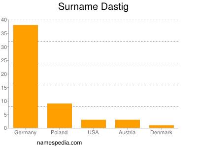 Surname Dastig