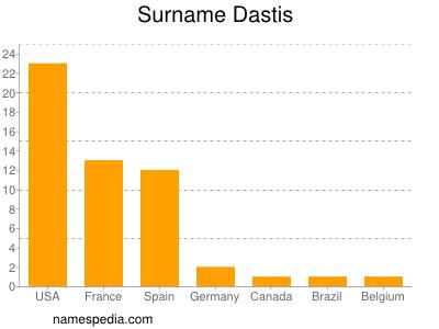 Familiennamen Dastis