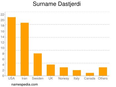 Surname Dastjerdi