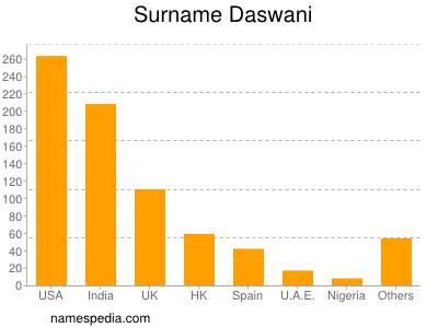 Surname Daswani
