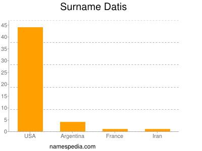 Surname Datis