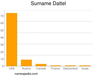 Surname Dattel