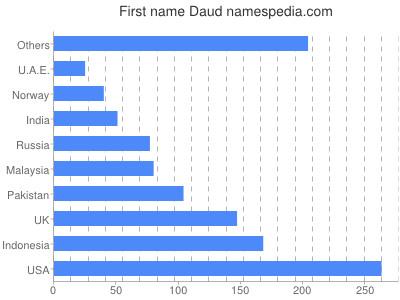 Given name Daud