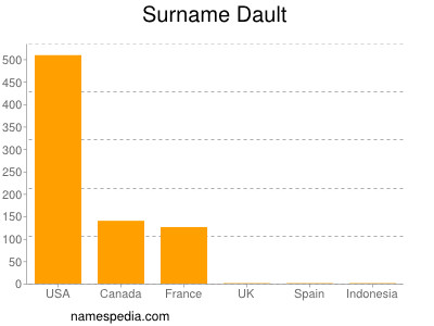 Surname Dault