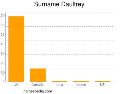 Surname Daultrey