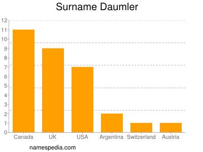 Surname Daumler