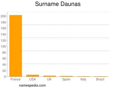 Surname Daunas