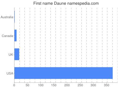 Given name Daune