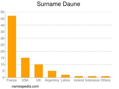 Surname Daune