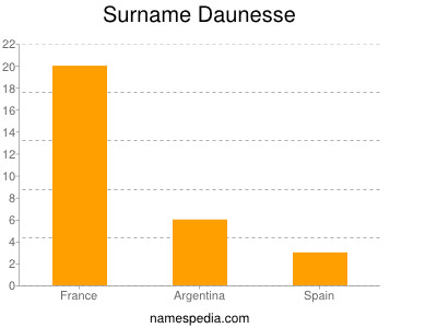 Surname Daunesse