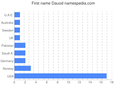 Given name Dauod