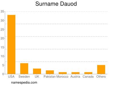 Surname Dauod