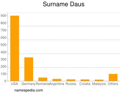 Surname Daus