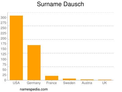 Surname Dausch