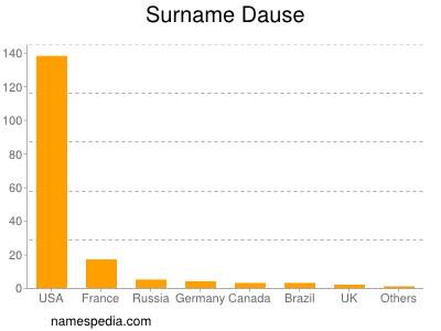 Surname Dause