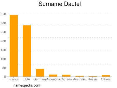 Surname Dautel