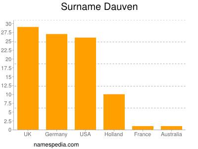 Surname Dauven