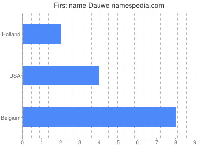 Given name Dauwe