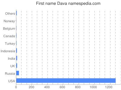 Given name Dava