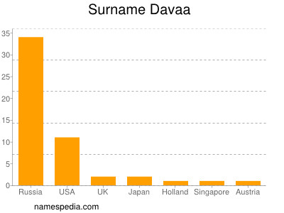 Surname Davaa