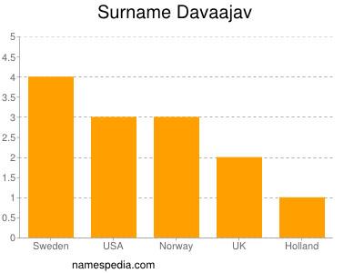 Surname Davaajav