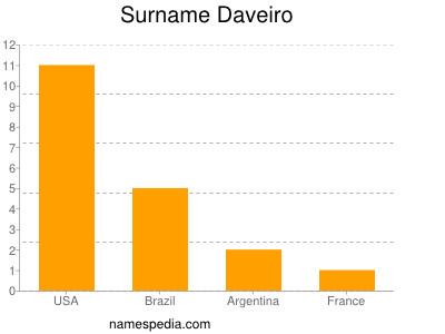 Surname Daveiro