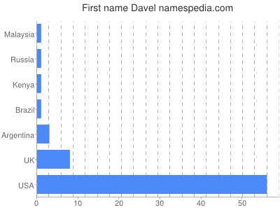 Given name Davel