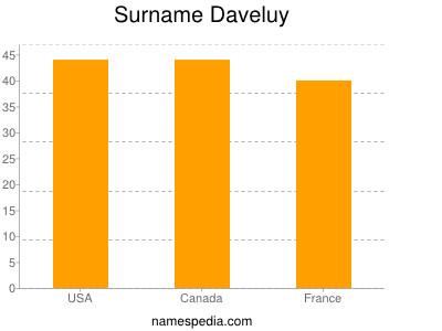 Familiennamen Daveluy