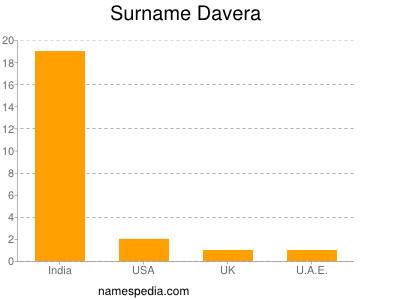 Surname Davera