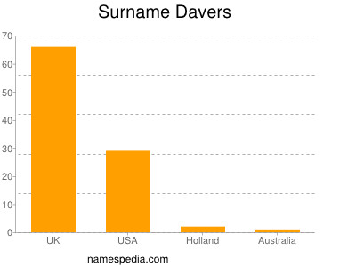 Surname Davers