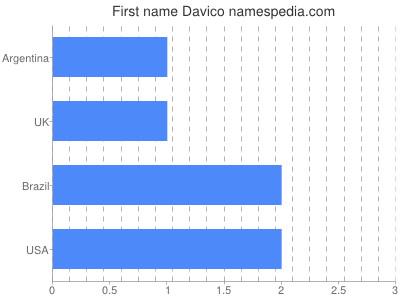 Given name Davico