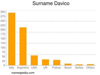 Surname Davico