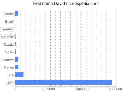 Given name David