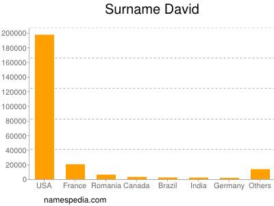 Surname David