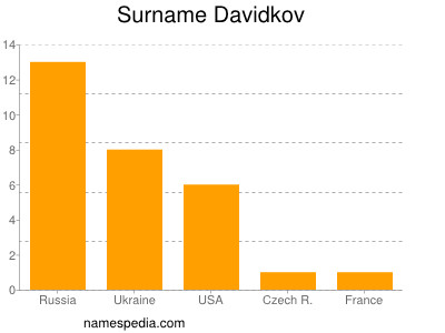 Surname Davidkov