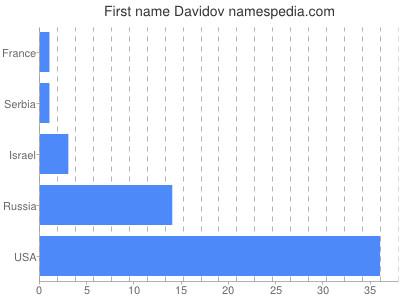 Given name Davidov