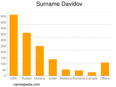 Surname Davidov