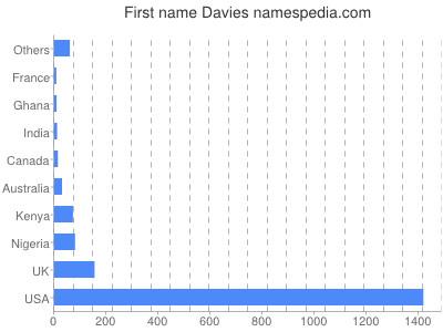 Given name Davies
