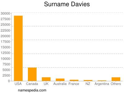 Surname Davies