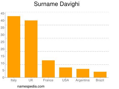 Surname Davighi