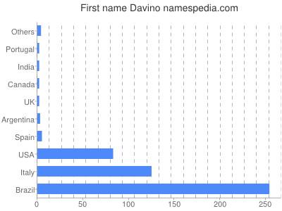 Given name Davino