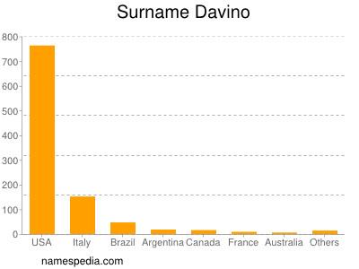 Surname Davino