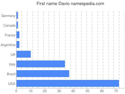 Given name Davio