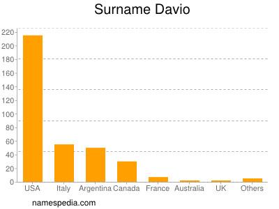 Surname Davio
