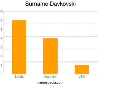 nom Davkovski