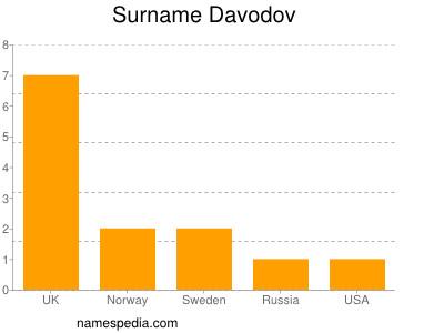 Surname Davodov