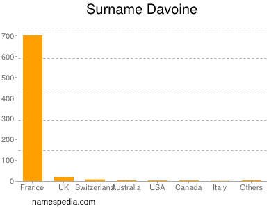 Surname Davoine