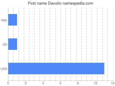 Vornamen Davolio