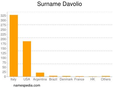 Familiennamen Davolio