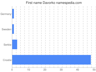 Given name Davorko